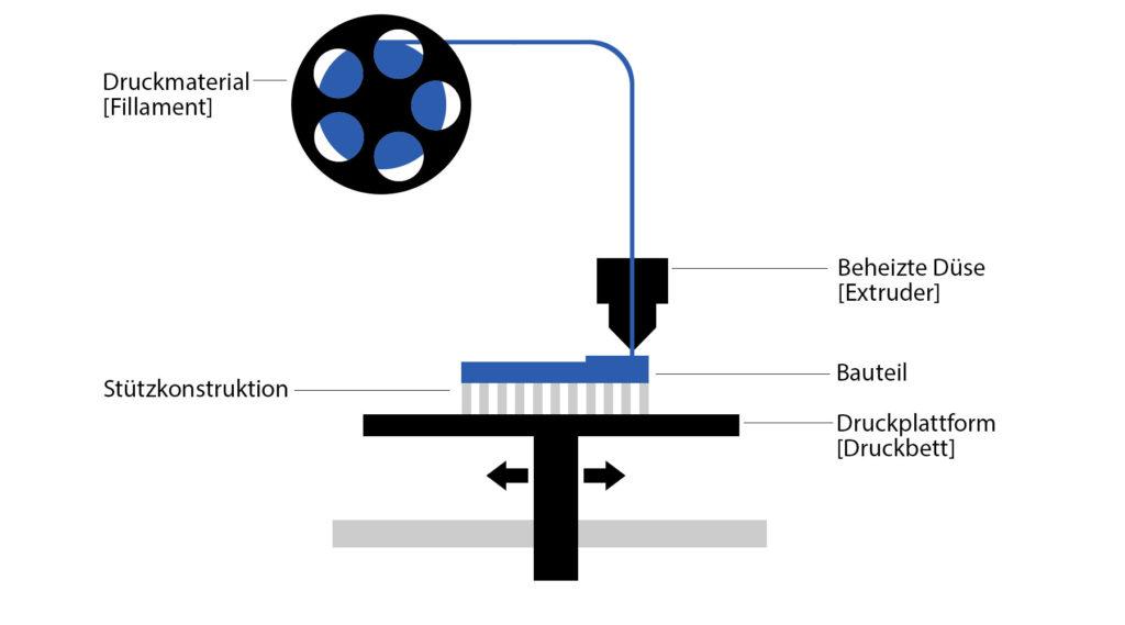 Funktionsweise FDM 3D Druckverfahren