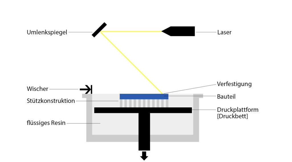 Funktionsweise SLA 3D Druckverfahren