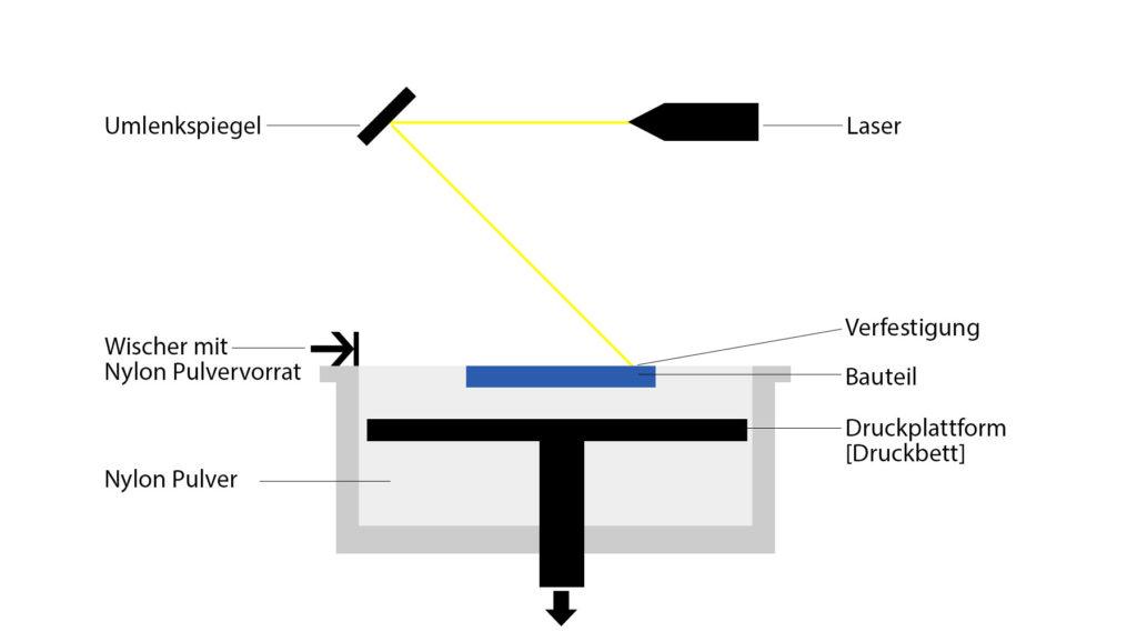 Funktionsweise SLS 3D Druckverfahren